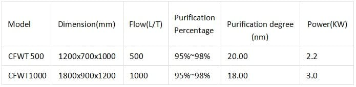 Polishing and grinding wastewater treatment centrifuge